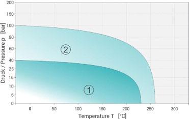 MultiTex Ring – ePTFE Flat Gasket p - T diagram