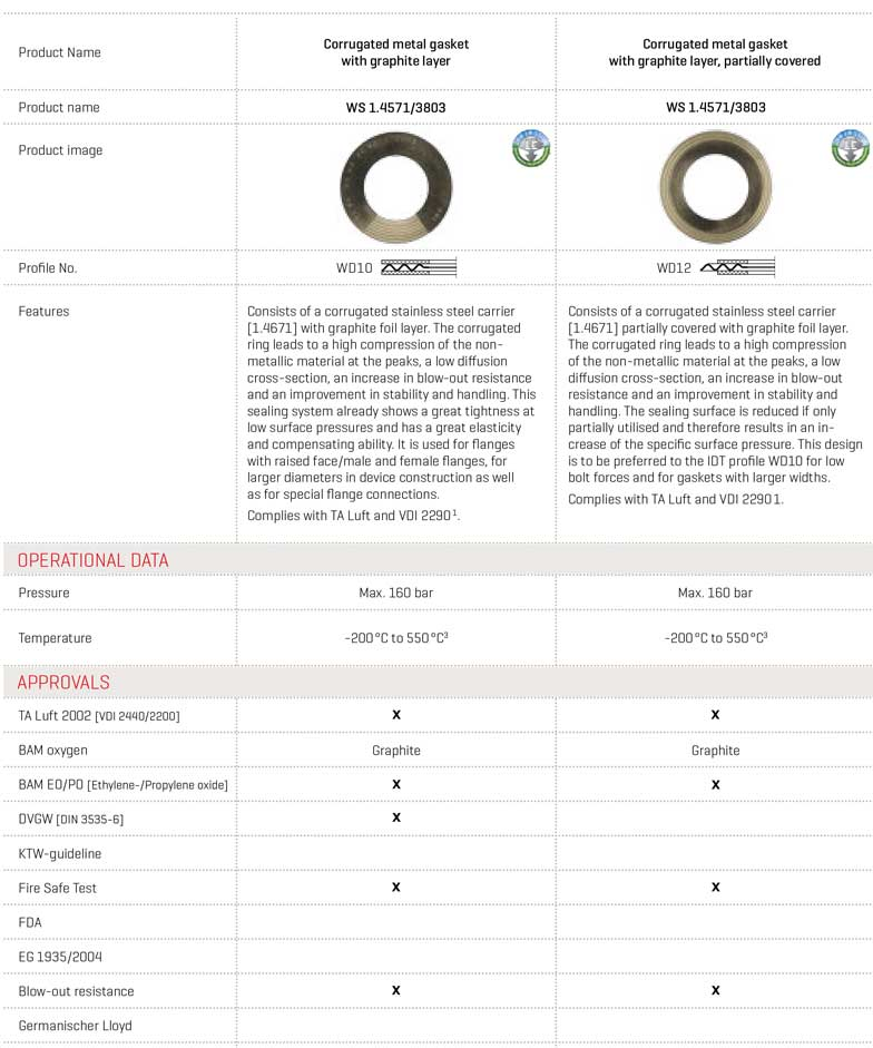 Detailed Table of Elastomers Corrugated Metal Gasket