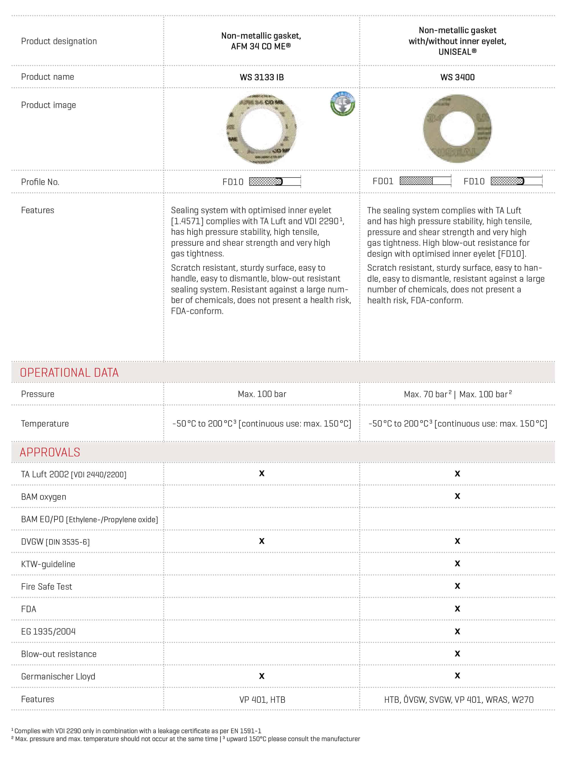 UNISEAL detailed datasheet