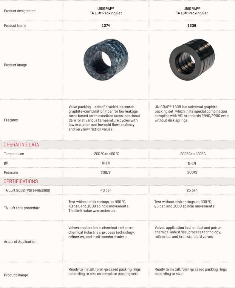 TA Luft Packing set manufacturers