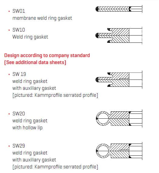 Weld ring gasket manufacturers